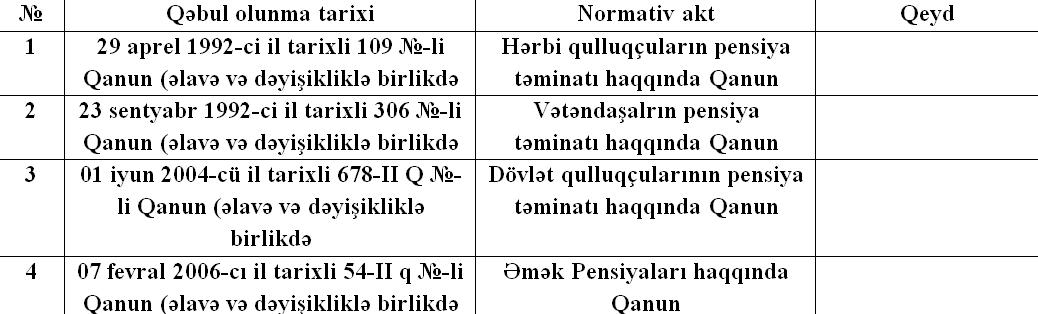əmək Pensiyalari Və Sosial Təminatla Bagli Hansi Mubahisəli Məsələlər Var