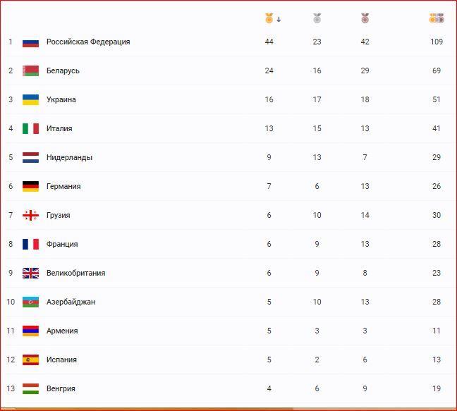 Ölkəmiz Avropa Oyunlarını 10-cu yerdə başa vurub –