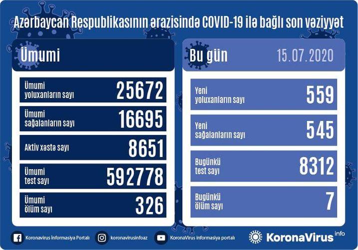Azərbaycanda daha 559 nəfərdə COVID-19 aşkarlanıb, 545 nəfər sağalıb, 7 nəfər vəfat edib