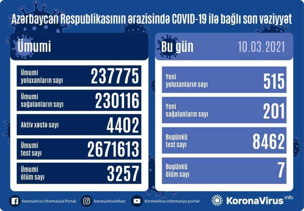 Azərbaycanda 515 nəfər koronavirusa yoluxub: